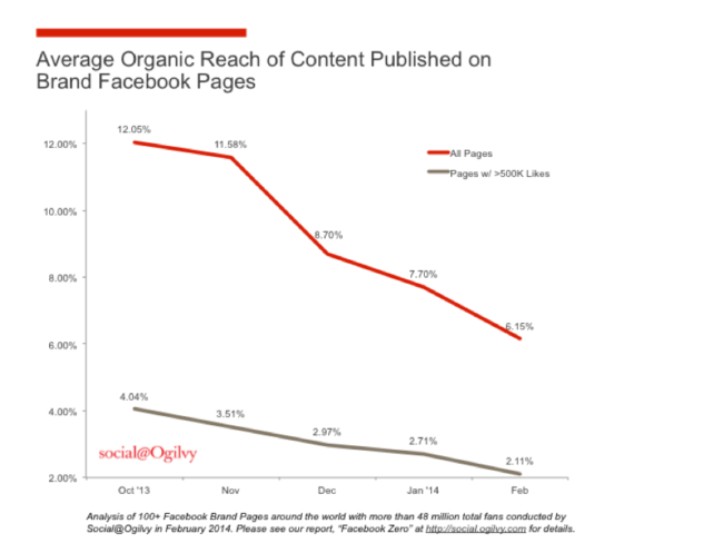 Why Nobody Sees Your Organic Post on Facebook